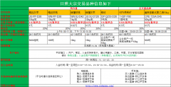 交易品种信息(表格展现)